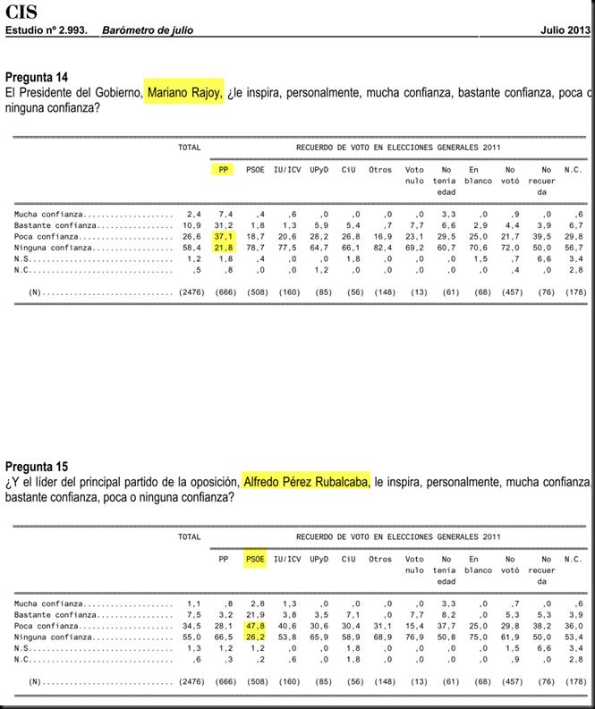 Más de la mitad de los votantes de PP y PSOE no confian en su líderes Image_thumb2
